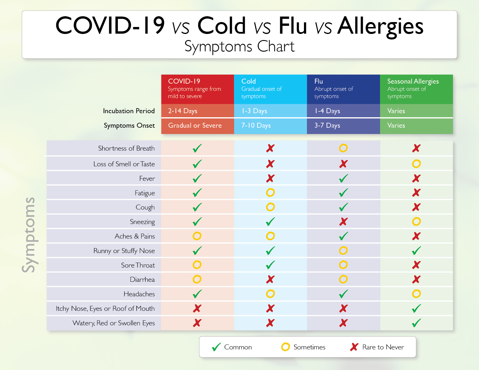 What Do You Have? Is It COVID-19, Flu, a Cold or Allergies?